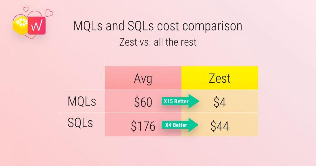 zest-mql-comparison