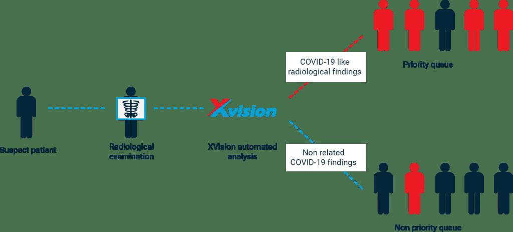 xvision_covid_priority-1024x463-min