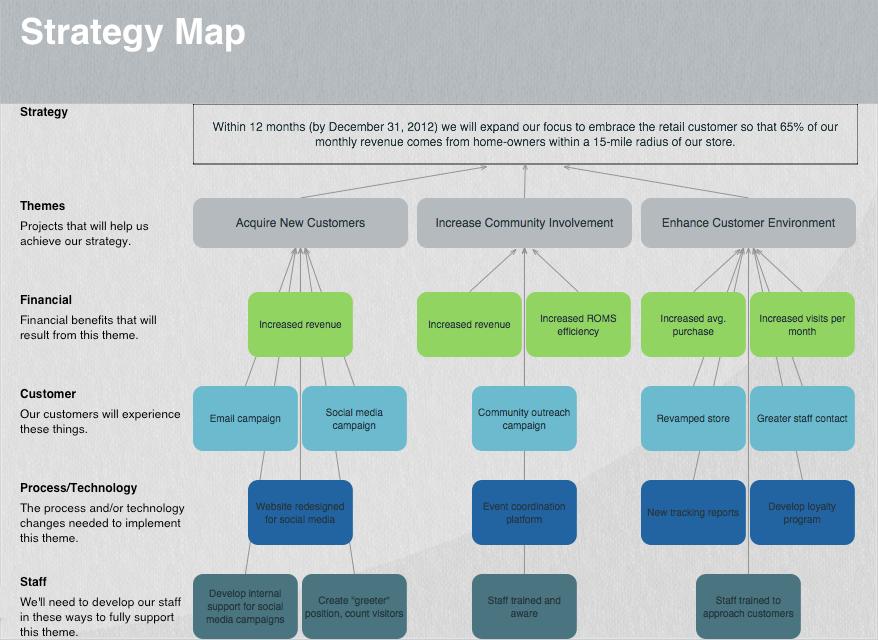 Ideas for Strategic Thinking in Marketing