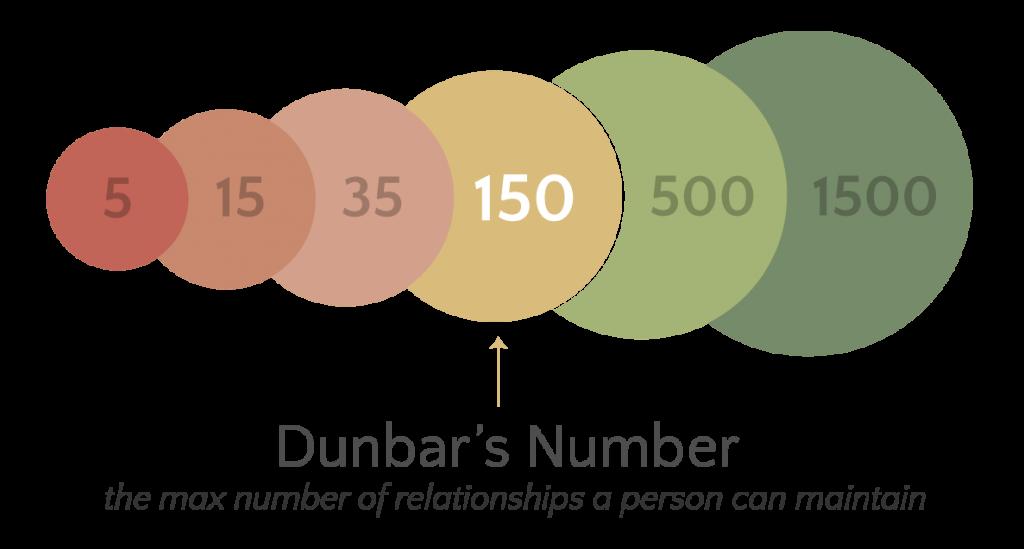DunbarsNumber-min