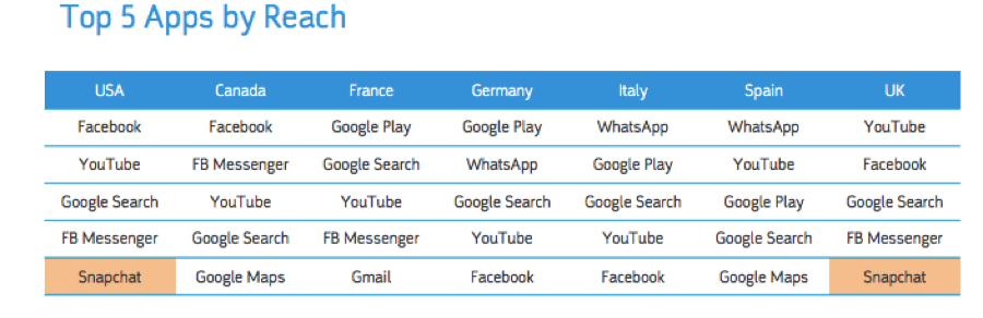 top-5-apps-by-reach