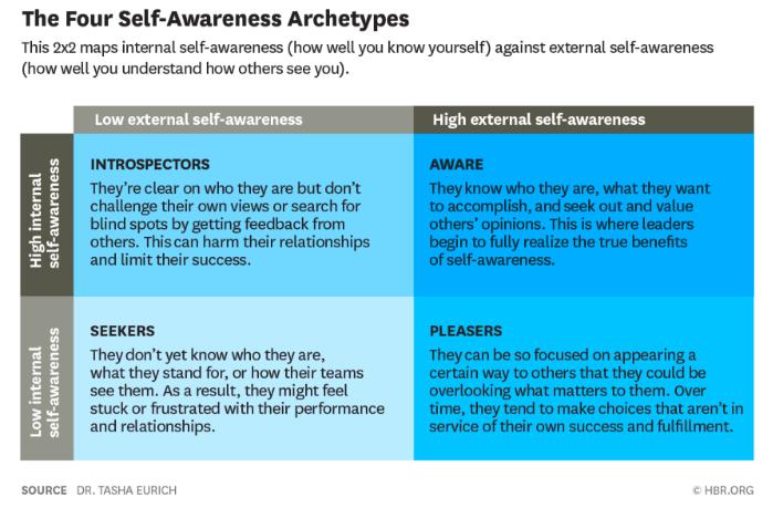 better-leader-through-selfawareness-latest-study