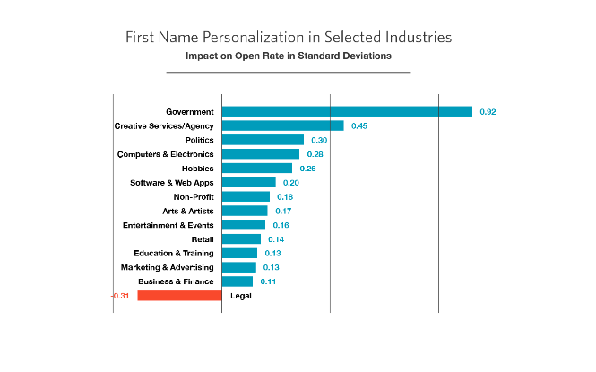 first-name-personalisation