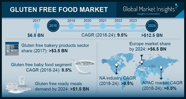 gluten-free-food-market-insights-min