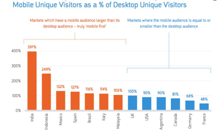 mobile-unique-visitors