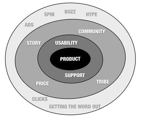 seth_godin_circles_of_marketing
