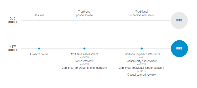 studiu-LinkedIn-2