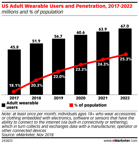 wearable-market-forecast-growth