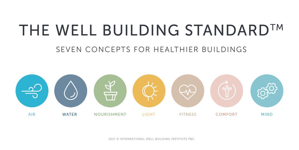 well_building_standard-min