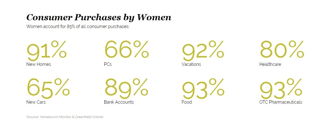 women_consumer_purchases-min